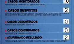 Prefeitura emite Novo Boletim Coronavírus Terça 02/04 - 18h