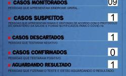 Um dos casos suspeito de COVID-19 em Serrolândia é descartado