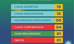 Mais dois casos de coronavírus confirmados em Capim Grosso