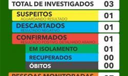 Quixabeira tem primeiro caso de covid-19 confirmado