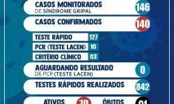 Atualização do Boletim Epidemiológico do município de Serrolândia.