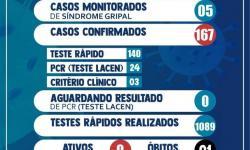 Covid-19: Número de casos ativos chega a zero em Serrolândia