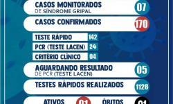 Atualização do Boletim Epidemiológico do município de Serrolândia