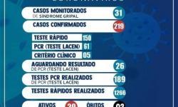ATUALIZAÇÃO DO BOLETIM EPIDEMIOLÓGICO DE SERROLÂNDIA, QUINTA-FEIRA 22/10