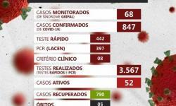 Serrolândia regista 847 casos de Covid-19 com 52 ativos e 05 mortes