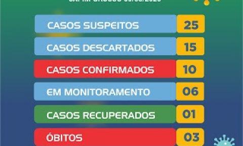 Capim Grosso registra mais três casos positivos de coronavírus