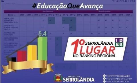 Serrolândia mais uma vez lidera o Ranking Regional do IDEB